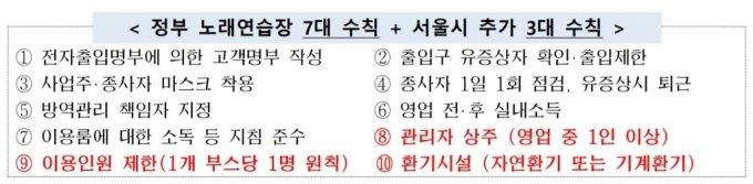 노래연습장 서울시 수칙./자료=서울시 제공