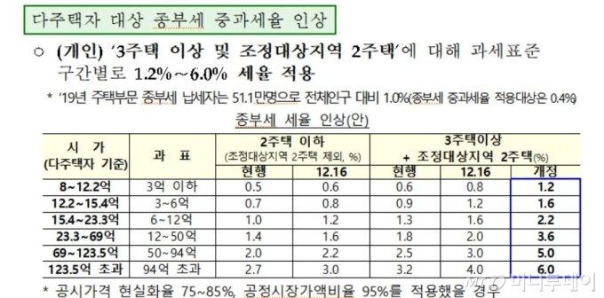 다주택자 종부세 최대 6%·1년내 집팔면 양도세 70%