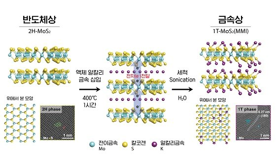 액체 알칼리 금속을 이용해 반도체상 전이금속 칼코겐화합물을 금속상으로 변환. 모세관현상을 통해 반도체상(Phase) 전이금속 칼코겐 화합물(이황화몰리브덴, MoS2) 층간으로 삽입된 액체 알칼리 금속(칼륨, K)이 전자를 공급해 물질은 금속상으로 바꾼다/자료=UNIST
