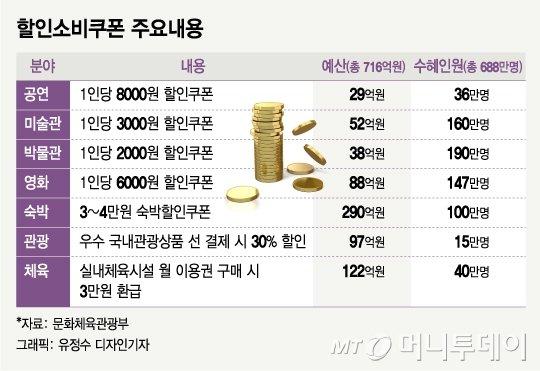 관광쿠폰 뿌리는 日·伊…한국은?