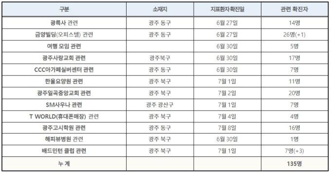 광주 배드민턴 클럽 초발환자, 방문판매업체 연관성 확인