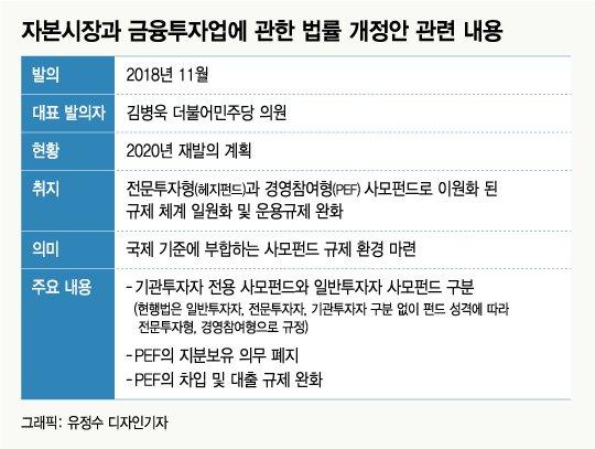 기업 구조조정 '새 판', 84조 자금력 사모펀드 활동공간 마련