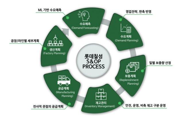 롯데칠성 'AI 샬롯이 추천하는 영업관리' 디지털 업무혁신 가속화