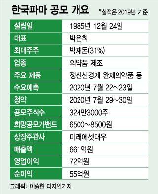 '슬기로운 한국파마', IPO 공모 흥행 이어갈까