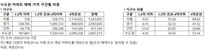 생애 첫 주택 구입자 취득세 감면...서울 90%는 못받는다