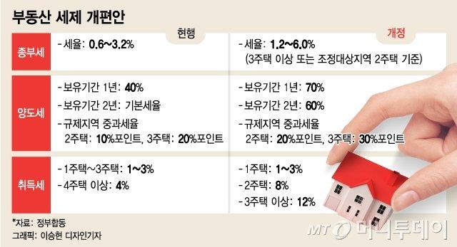 당장 8월부터 증여 취득세율 12%, 다주택자 급해졌다