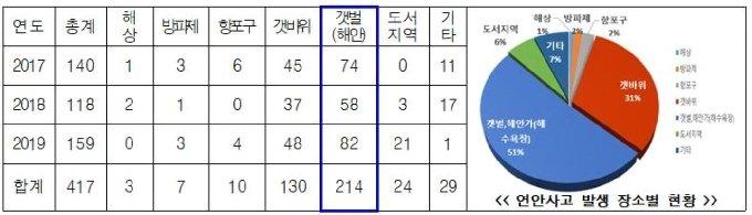 2017~2019년 연안 사고별 발생 장소(중부해경청 제공)© 뉴스1