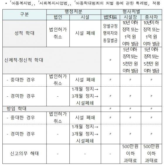 아동학대 관련 행정처분·형사처벌 기준 요약./사진제공=보건복지부