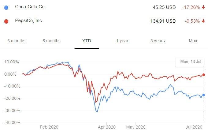 펩시(빨간색)와 코카콜라(파란색)의 올해 주가 추이. /사진=구글 파이낸스