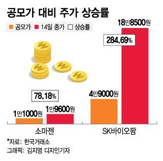 소마젠, 상장 이틀 연속 상한가…'1만1000원→1만9600원'