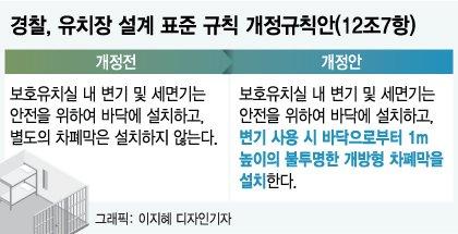 [단독]유치장 화장실 '1m 불투명' 가림막 의무화