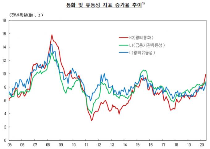 2020년 5월중 통화 및 유동성. /자료=한국은행