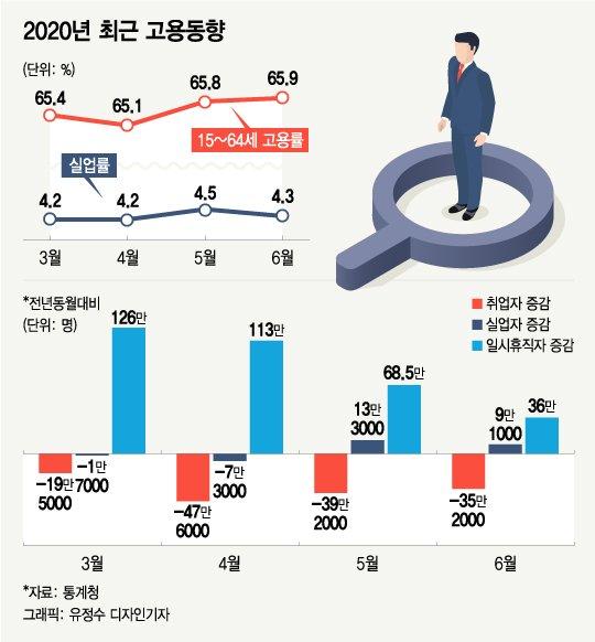 """10년만의 취업자 4달 연속 감소…정부 """"고용상황 호전 중"""""""