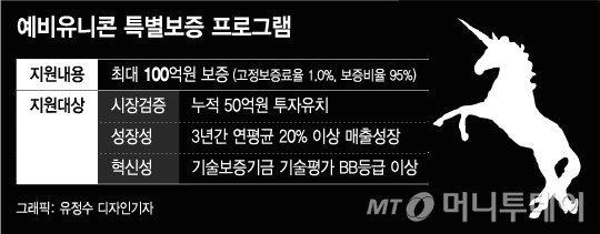 """중기부, 리브스메드 등 15개사 '예비유니콘' 지정…""""100억 보증"""""""