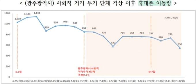 '거리두기 2단계' 광주, 사람 이동 줄고 확진자 22명→1명