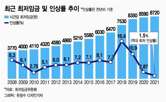 [단독]커피 몇 잔 값…김과장 월급 1만7450원 오른다