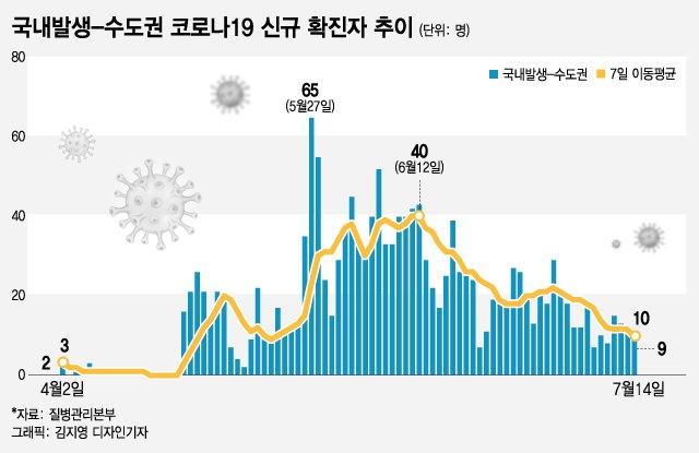 """국내발생 코로나 환자 3일 연속 10명대…""""거리두기 1단계 효과"""""""