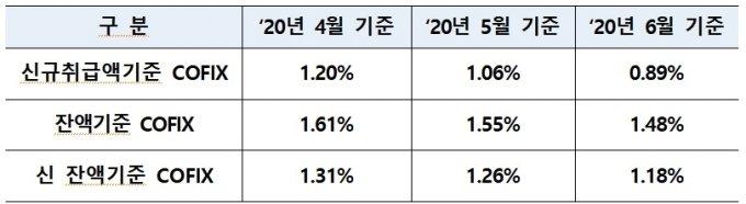 '1%대 주담대' 시대 열렸다…대형은행 첫 연 1.96%