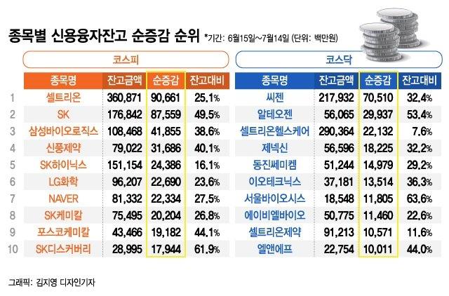 '빚투' 13조3000억 역대최대…제약·바이오株에 몰렸다