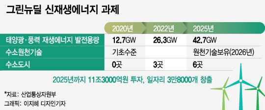 '40배·12배 성장' 그린뉴딜 청사진에…완성차·에너지 업계 환호