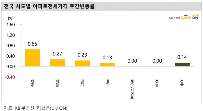 '패닉 바잉' 언제까지…서울 아파트값 91주 만에 최대 상승