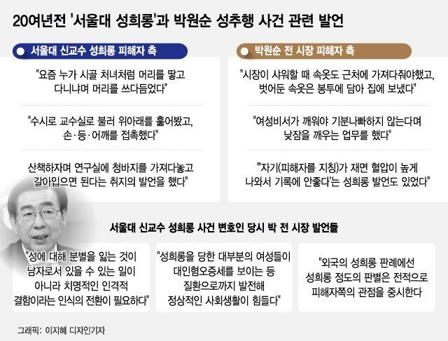 30년전 인권변호사 박원순이 '2020년 박원순 사건' 맡는다면…