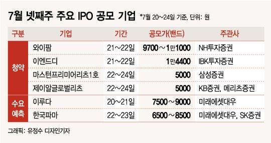 """공모주 '단맛' 본 동학개미들…""""조금 비싸도"""" 과감한 베팅"""