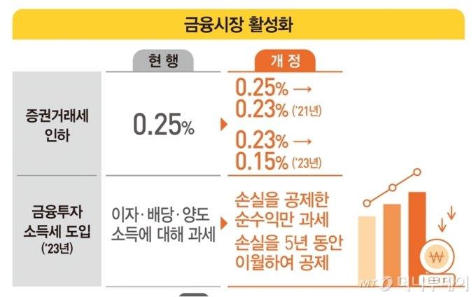 동학개미 대신 CEO 증세…부자세 49.5%