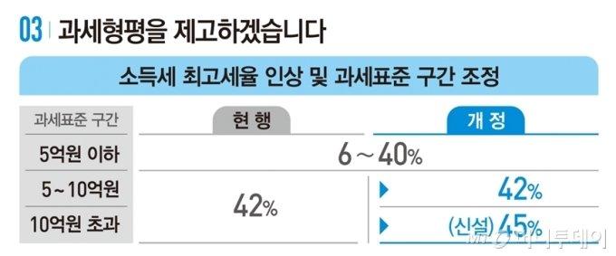 """연봉 180억 신동빈 회장, 새 세법 적용하니 """"세금 5억 더"""""""
