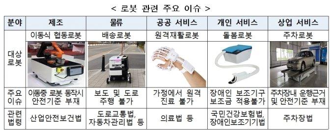 '로봇뉴딜' 스타트...배송·돌봄 규제 푼다