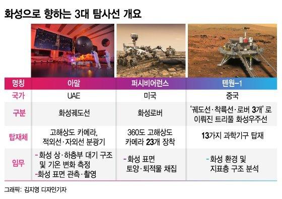 """""""보고 있나 美""""…中 '톈원1호' 발사로 화성 탐사 도전장"""