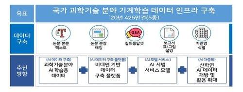 국가 과학기술분야 기계학습 데이터 인프라 구축/자료=과기정통부