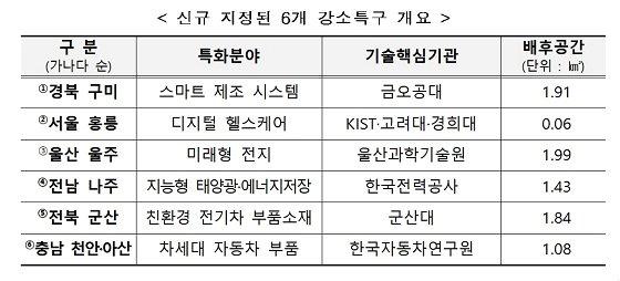신규 지정된 6개 강소특구 개요/자료=과기정통부