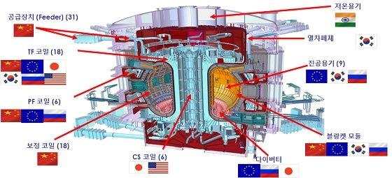 ITER 주장치 주요 부품/자료=핵융합연