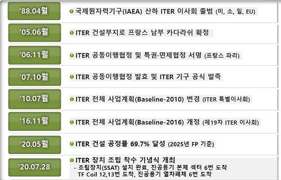 ITER 공동개발사업 주요 추진경과/자료=한국핵융합연구소