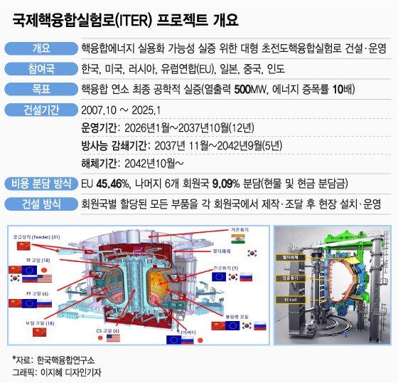 '땅 위의 인공태양' ITER 본격 조립…韓진공용기 미래에너지 첫 관문 열다