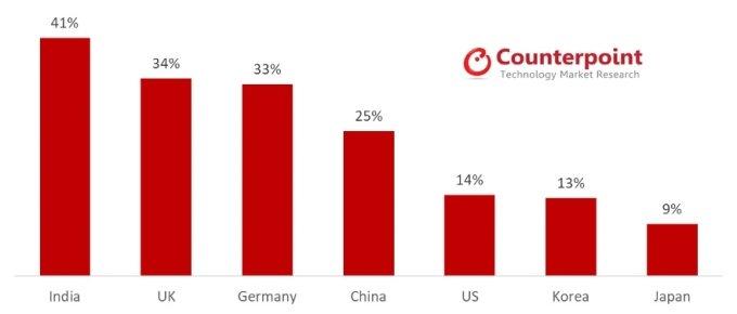 지난해 국가별 휴대전화 온라인 판매 비중 /사진=카운터포인트리서치