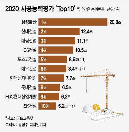 삼성물산, 시공능력 1위…SK건설 10위권 재진입