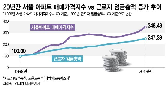 매년 6.4%씩 오른 서울 아파트…월급 모아선 집 못산다