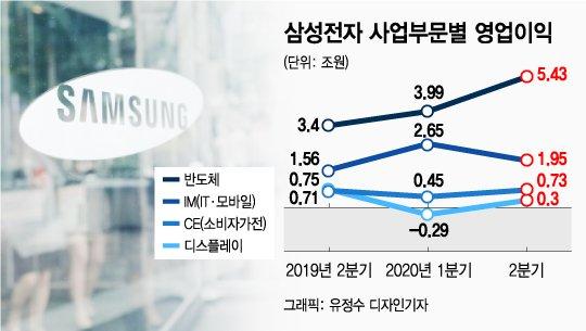 삼성디스플레이 2분기 영업이익 3000억원…애플 보상금에 선방
