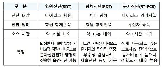 코로나19 진단법의 종류 및 특징/자료=과기정통부