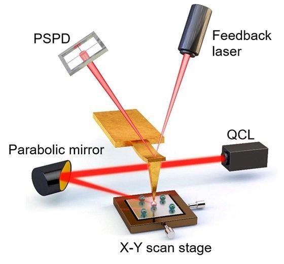 광유도력 현미경의 작동 모식도/사진=표준연