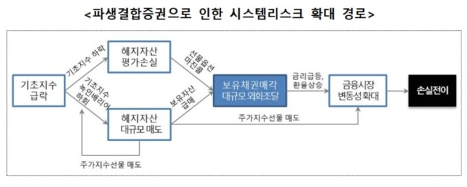 /자료제공=금융위원회