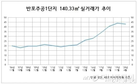 5년반만에 23억 오른 주호영 집값…박근혜·문재인 누구 탓일까