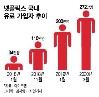 '콘텐츠 파워'로 韓쥐락펴락…넷플릭스發 쓰나미
