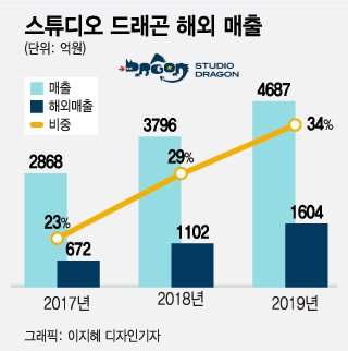 """넷플릭스, 한드로 '동남아 톱5' 싹쓸이…""""스토리텔링 독보적"""""""