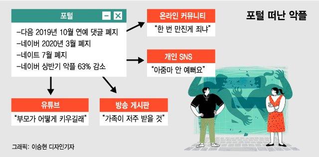 유튜버·인플루언서·기자…대한민국은 악플과의 전쟁中