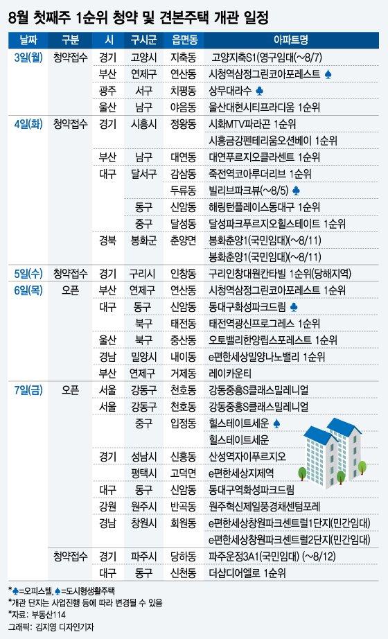 '휴가철에도 분양 활발' 8월 첫째주 전국 1만 가구 분양