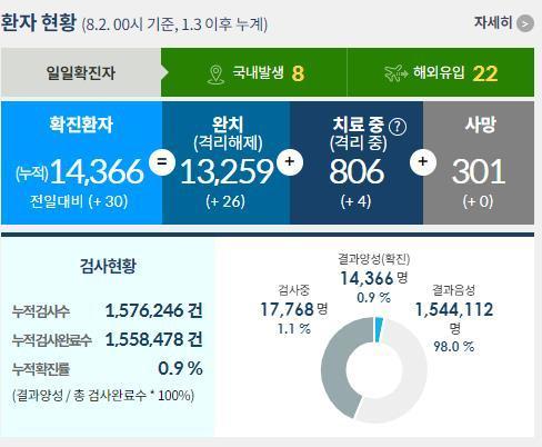 또 '깜깜이' 집단감염…서울 강남 커피점·식당 8명