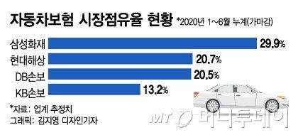 [단독]DB손보도 논의 중단…네이버 차보험 비교 무산되나